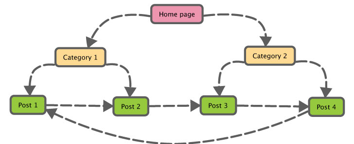 Example of Internal Linking For Law Websites